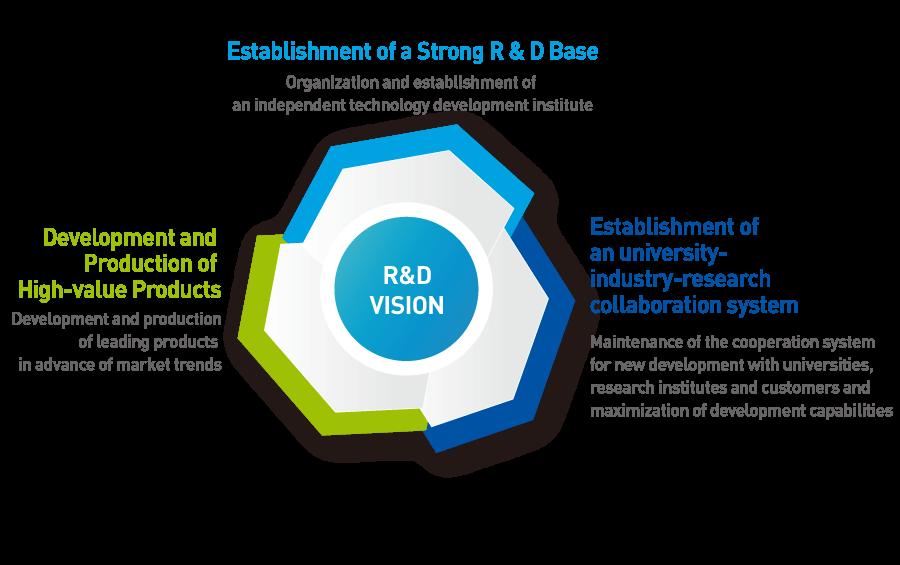 Research Development
